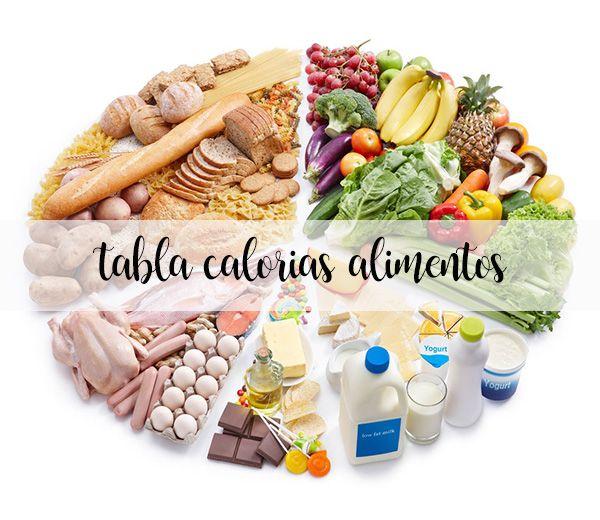 Tabela kalorii żywności